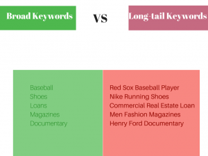 Broad vs long-tail keywords
