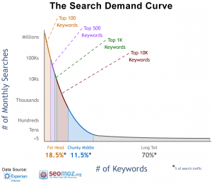 keyword search demand curve