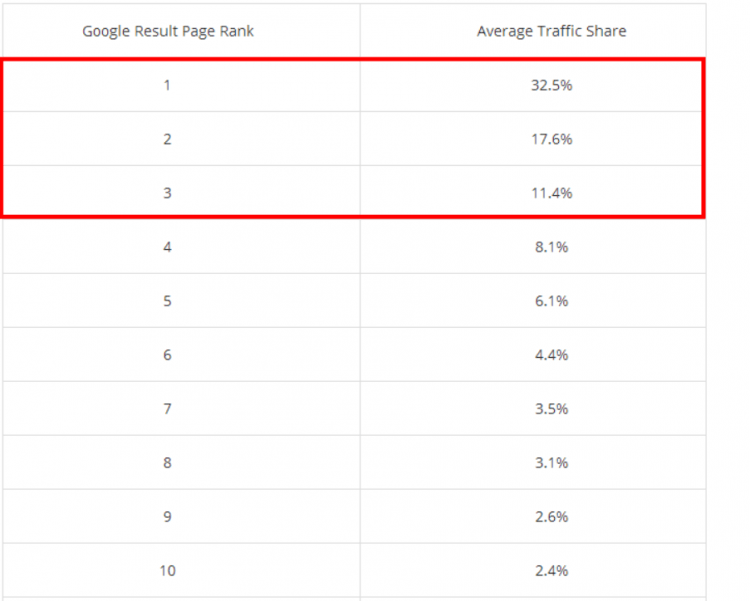 Top page results traffic share