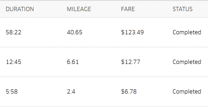 how much money can you make driving uber
